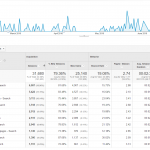 Google Analytics Paid Traffic Report for Adwords