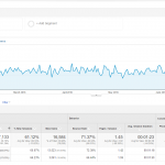 Google Analytics Paid Traffic Overview